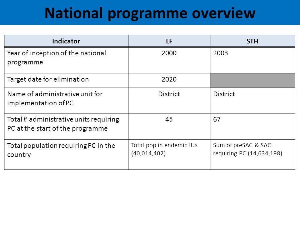 PC Programme Financing Contributors to the 2013 programme costs (and rough estimate of contributions by each if available): ContributorFunding (US$) National governmentTravel allowance Sub-national governmentTransport cost for drug Internal donors External donors (GNNTD)27000 Others (WHO)7500 Others (JICA)IEC