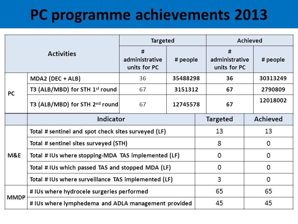 Progress Towards LF Elimination Definitions Started MDA≥5 MDA roundsSurveillanceMMDP access