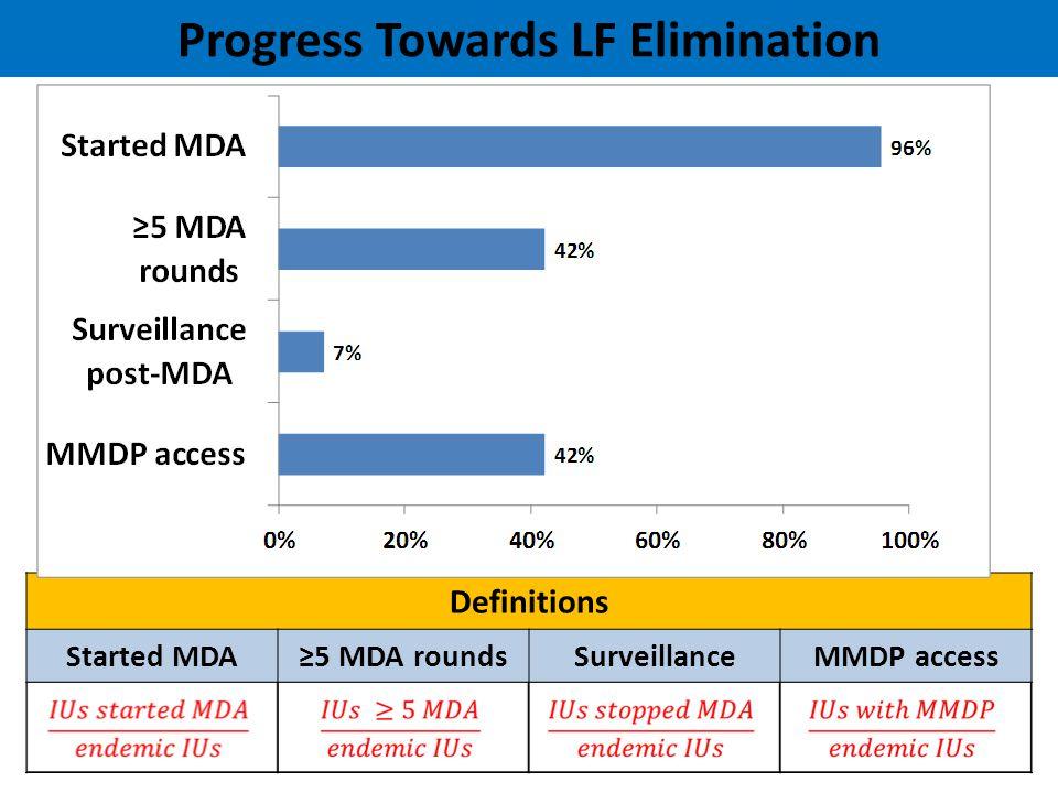 Progress Towards LF Elimination