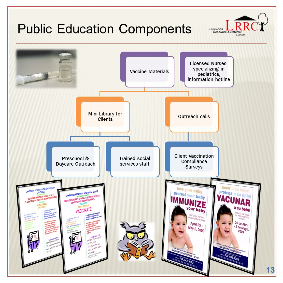 Public Education Components Vaccine Materials Mini Library for Clients Preschool & Daycare Outreach Trained social services staff Outreach calls Clien