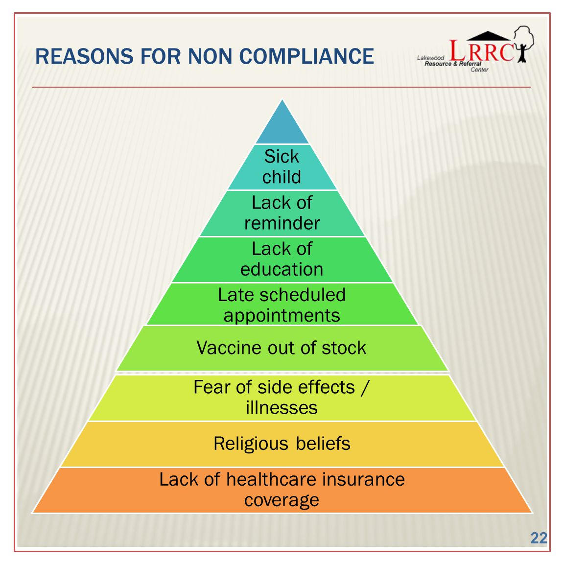 REASONS FOR NON COMPLIANCE Sick child Lack of reminder Lack of education Late scheduled appointments Vaccine out of stock Fear of side effects / illnesses Religious beliefs Lack of healthcare insurance coverage 22