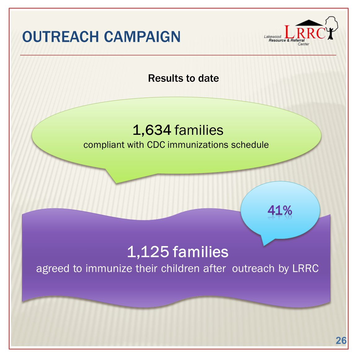 OUTREACH CAMPAIGN Results to date 1,634 families compliant with CDC immunizations schedule 1,634 families compliant with CDC immunizations schedule 1,125 families agreed to immunize their children after outreach by LRRC 1,125 families agreed to immunize their children after outreach by LRRC 26