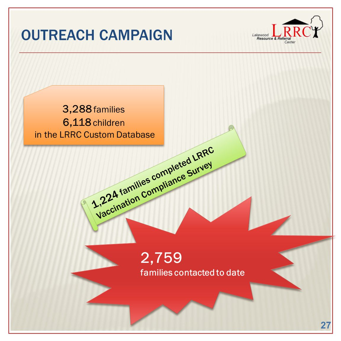 OUTREACH CAMPAIGN 1,224 families completed LRRC Vaccination Compliance Survey 2,759 families contacted to date 2,759 families contacted to date 3,288