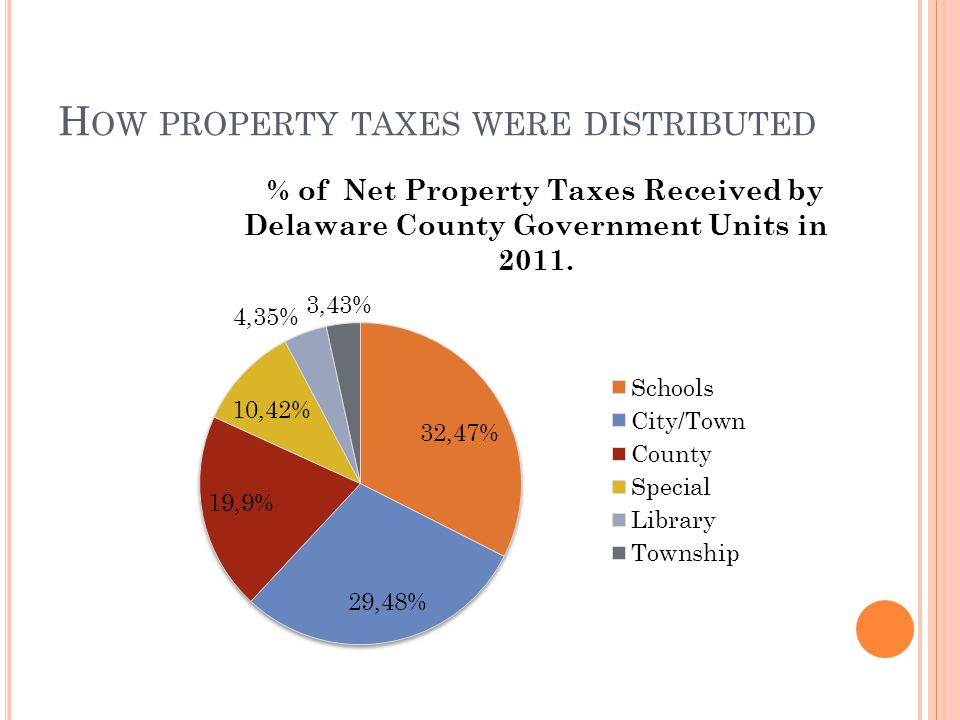 H OW PROPERTY TAXES WERE DISTRIBUTED