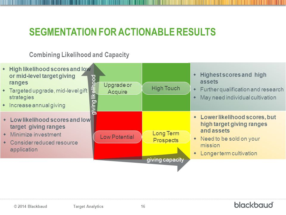 Target Analytics 16 © 2014 Blackbaud  Low likelihood scores and low target giving ranges  Minimize investment  Consider reduced resource applicatio
