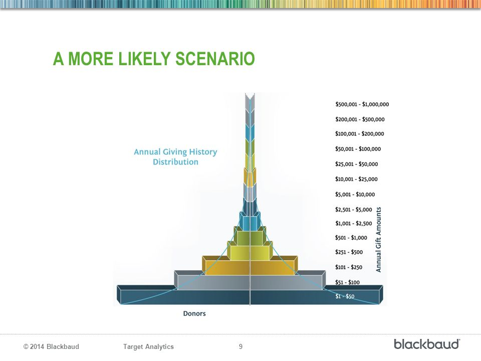 Target Analytics 9 © 2014 Blackbaud A MORE LIKELY SCENARIO
