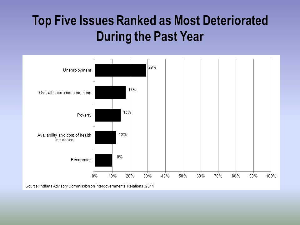 Top Five Issues Ranked as Most Deteriorated During the Past Year