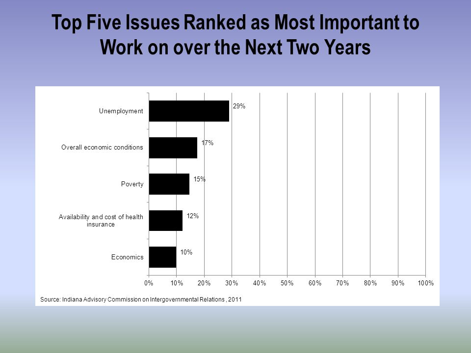 Top Five Issues Ranked as Most Important to Work on over the Next Two Years