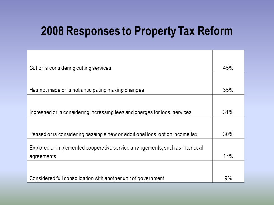 2008 Responses to Property Tax Reform Cut or is considering cutting services45% Has not made or is not anticipating making changes35% Increased or is considering increasing fees and charges for local services31% Passed or is considering passing a new or additional local option income tax30% Explored or implemented cooperative service arrangements, such as interlocal agreements17% Considered full consolidation with another unit of government9%