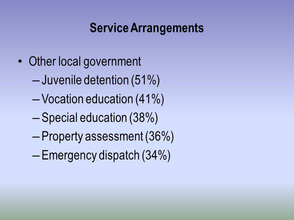 Service Arrangements Other local government – Juvenile detention (51%) – Vocation education (41%) – Special education (38%) – Property assessment (36%) – Emergency dispatch (34%)