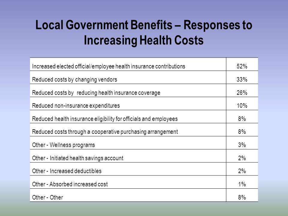 Local Government Benefits – Responses to Increasing Health Costs Increased elected official/employee health insurance contributions52% Reduced costs by changing vendors33% Reduced costs by reducing health insurance coverage26% Reduced non-insurance expenditures10% Reduced health insurance eligibility for officials and employees8% Reduced costs through a cooperative purchasing arrangement8% Other - Wellness programs3% Other - Initiated health savings account2% Other - Increased deductibles2% Other - Absorbed increased cost1% Other - Other8%