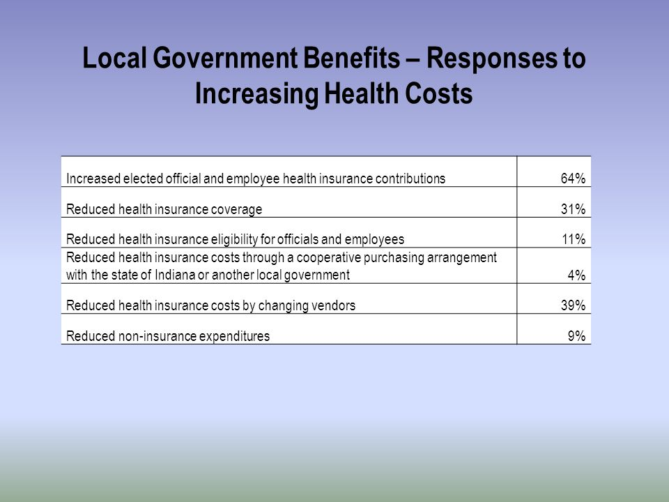 Local Government Benefits – Responses to Increasing Health Costs Increased elected official and employee health insurance contributions64% Reduced health insurance coverage31% Reduced health insurance eligibility for officials and employees11% Reduced health insurance costs through a cooperative purchasing arrangement with the state of Indiana or another local government4% Reduced health insurance costs by changing vendors39% Reduced non-insurance expenditures9%
