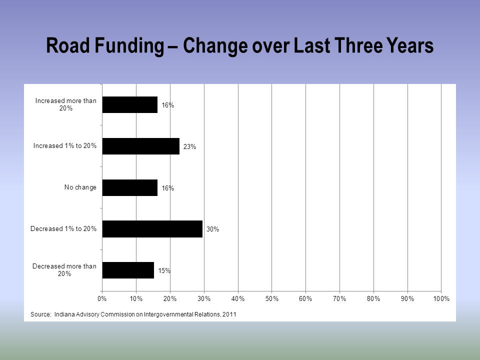 Road Funding – Change over Last Three Years