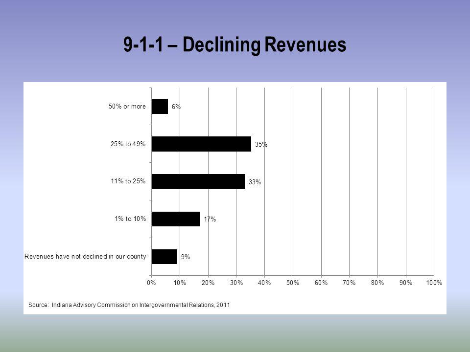 9-1-1 – Declining Revenues
