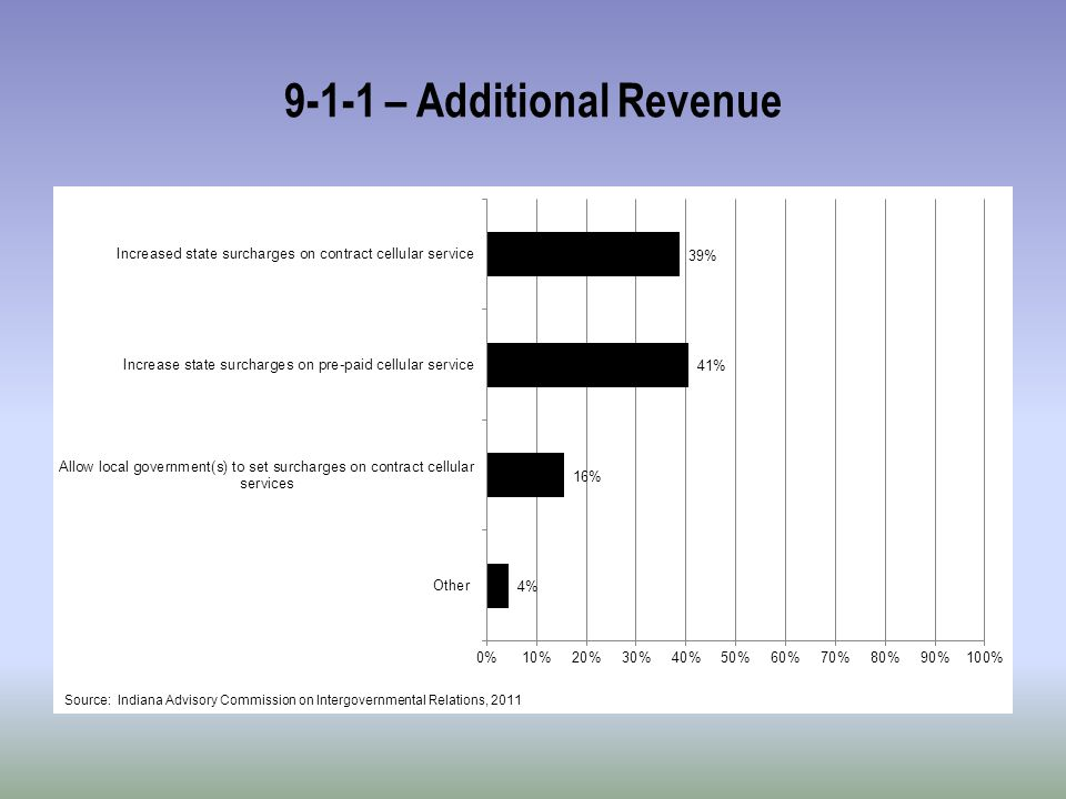 9-1-1 – Additional Revenue