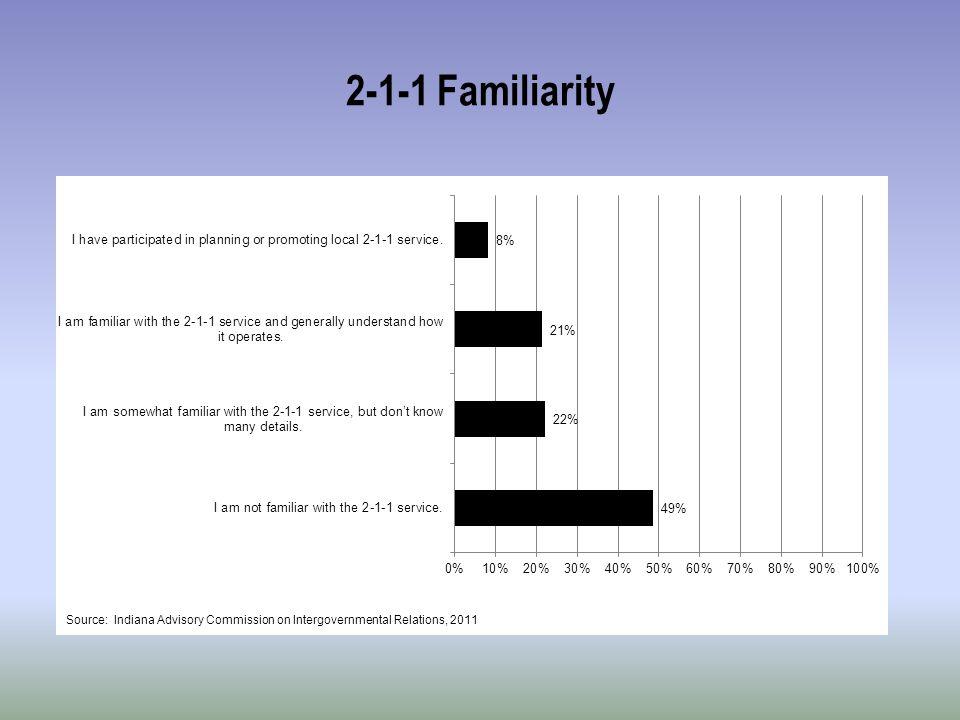 2-1-1 Familiarity