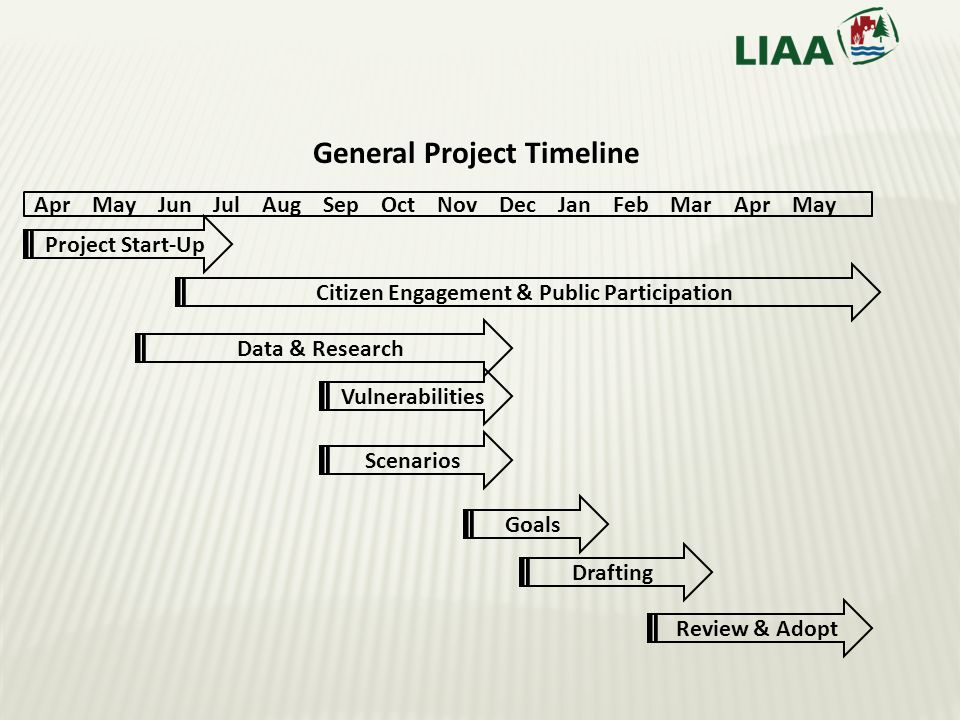 Project Start-Up Apr May Jun Jul Aug Sep Oct Nov Dec Jan Feb Mar Apr May Citizen Engagement & Public Participation Data & Research Vulnerabilities Scenarios Goals Drafting Review & Adopt General Project Timeline