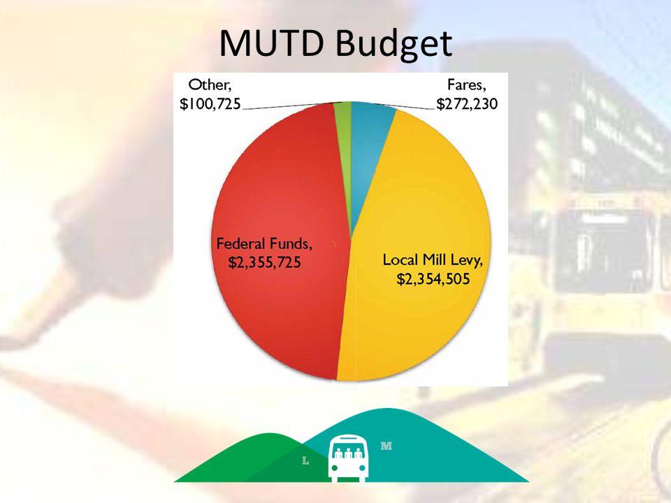 MUTD Budget