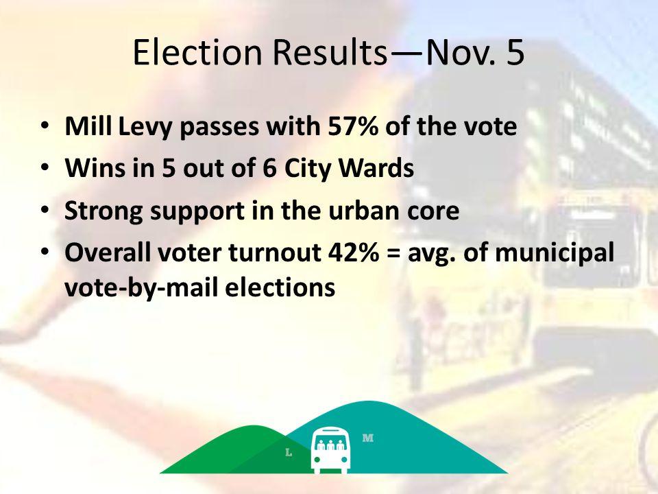Election Results—Nov.