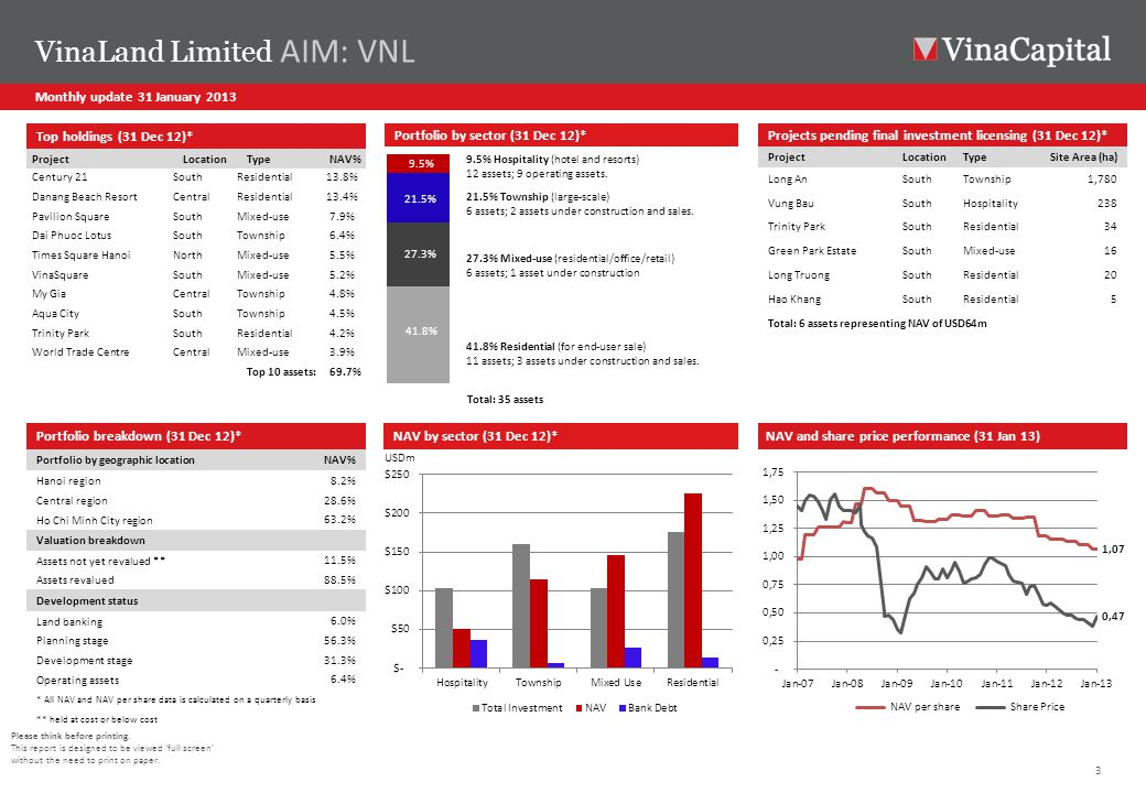 3 Monthly update 31 January 2013 VinaLand Limited AIM: VNL Please think before printing.
