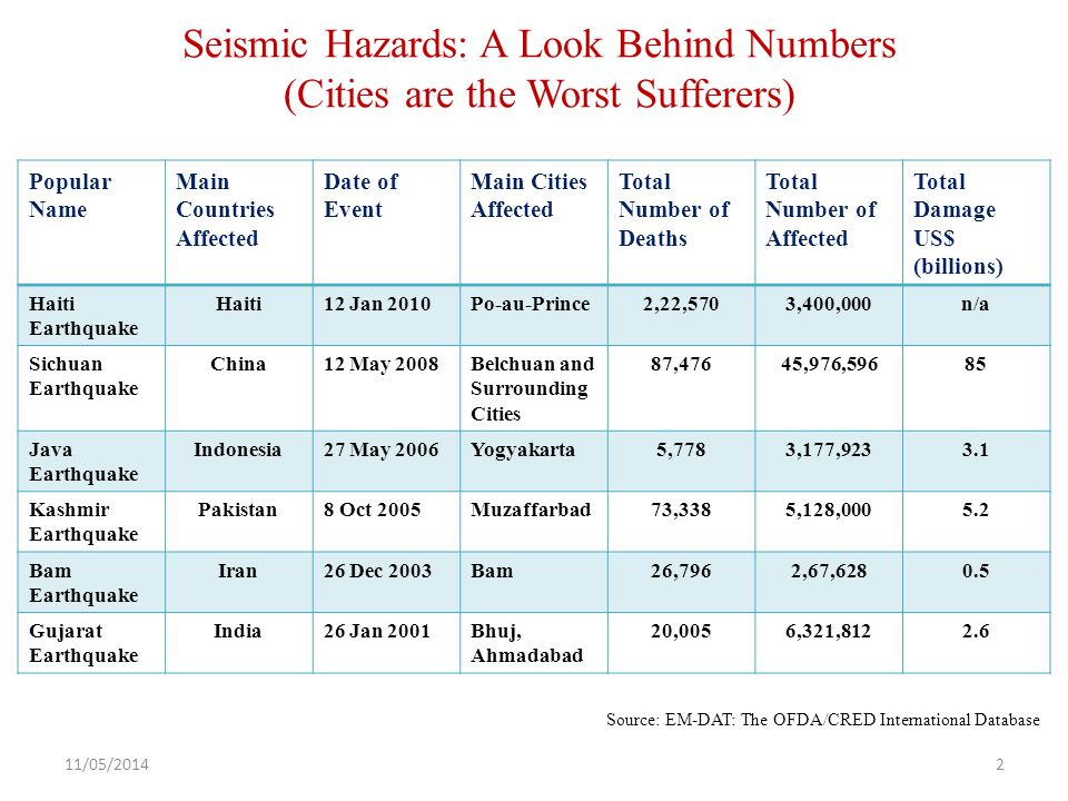 Seismic Hazards: A Look Behind Numbers (Cities are the Worst Sufferers) Popular Name Main Countries Affected Date of Event Main Cities Affected Total Number of Deaths Total Number of Affected Total Damage US$ (billions) Haiti Earthquake Haiti12 Jan 2010Po-au-Prince2,22,5703,400,000n/a Sichuan Earthquake China12 May 2008Belchuan and Surrounding Cities 87,47645,976,59685 Java Earthquake Indonesia27 May 2006Yogyakarta5,7783,177,9233.1 Kashmir Earthquake Pakistan8 Oct 2005Muzaffarbad73,3385,128,0005.2 Bam Earthquake Iran26 Dec 2003Bam26,7962,67,6280.5 Gujarat Earthquake India26 Jan 2001Bhuj, Ahmadabad 20,0056,321,8122.6 Source: EM-DAT: The OFDA/CRED International Database 11/05/20142