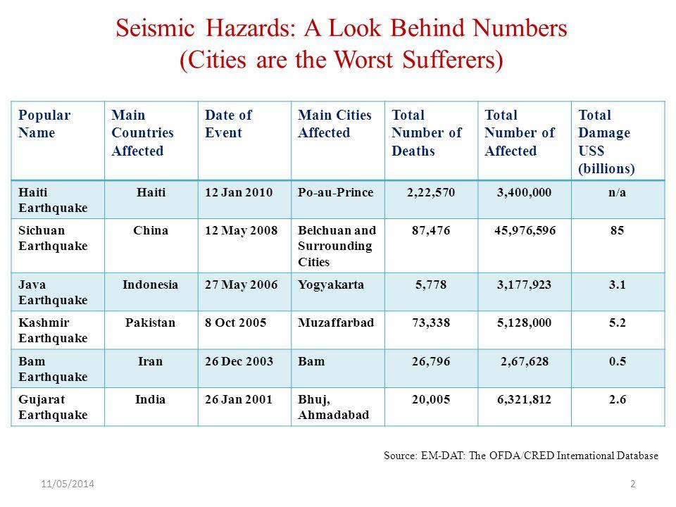 Seismic Hazards: A Look Behind Numbers (Cities are the Worst Sufferers) Popular Name Main Countries Affected Date of Event Main Cities Affected Total Number of Deaths Total Number of Affected Total Damage US$ (billions) Haiti Earthquake Haiti12 Jan 2010Po-au-Prince2,22,5703,400,000n/a Sichuan Earthquake China12 May 2008Belchuan and Surrounding Cities 87,47645,976,59685 Java Earthquake Indonesia27 May 2006Yogyakarta5,7783,177,9233.1 Kashmir Earthquake Pakistan8 Oct 2005Muzaffarbad73,3385,128,0005.2 Bam Earthquake Iran26 Dec 2003Bam26,7962,67,6280.5 Gujarat Earthquake India26 Jan 2001Bhuj, Ahmadabad 20,0056,321,8122.6 Source: EM-DAT: The OFDA/CRED International Database 11/05/20142