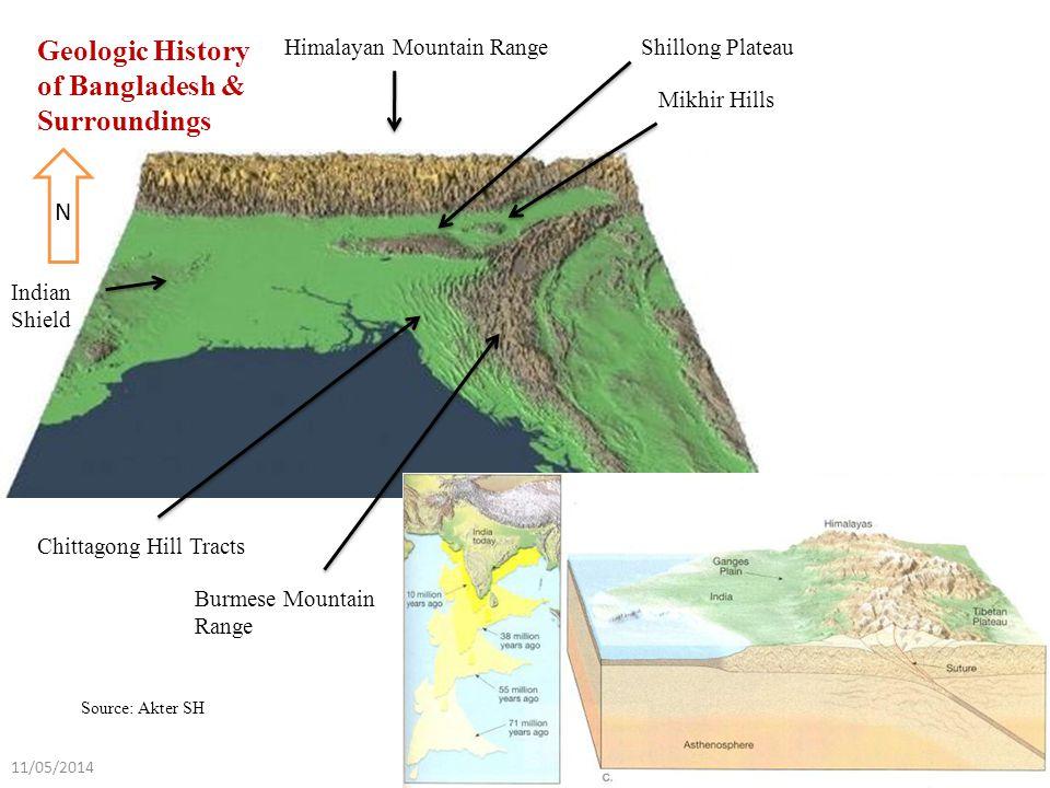 N Indian Shield Himalayan Mountain RangeShillong Plateau Mikhir Hills Chittagong Hill Tracts Burmese Mountain Range Geologic History of Bangladesh & Surroundings Source: Akter SH 5 11/05/2014