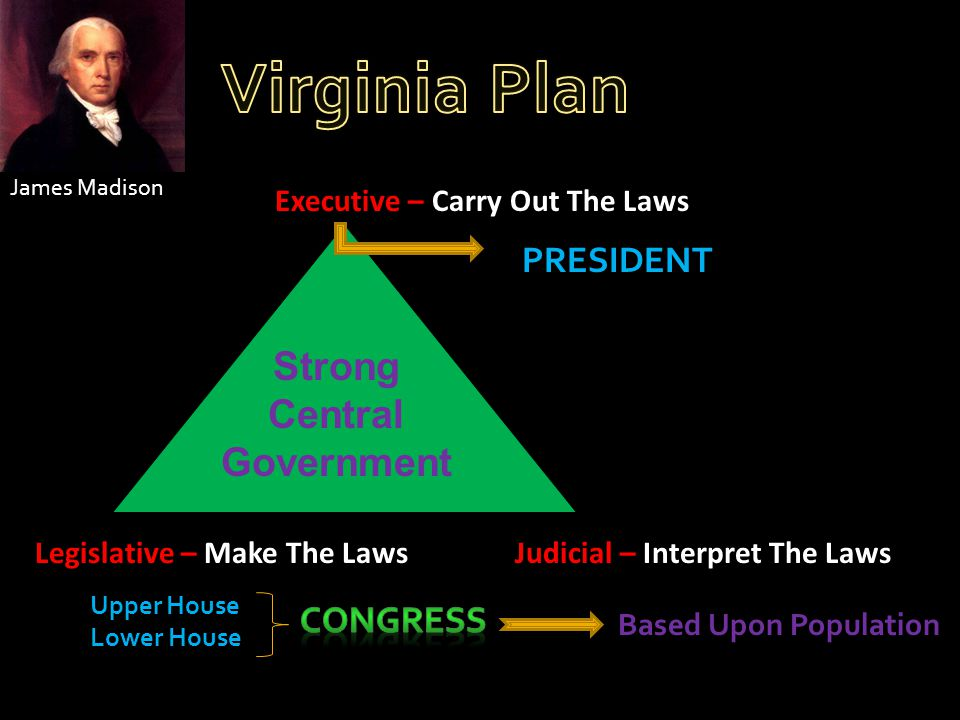 James Madison Executive – Carry Out The Laws Legislative – Make The LawsJudicial – Interpret The Laws Strong Central Government PRESIDENT Upper House