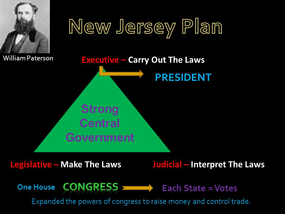 William Paterson Executive – Carry Out The Laws Legislative – Make The LawsJudicial – Interpret The Laws Strong Central Government PRESIDENT Each Stat