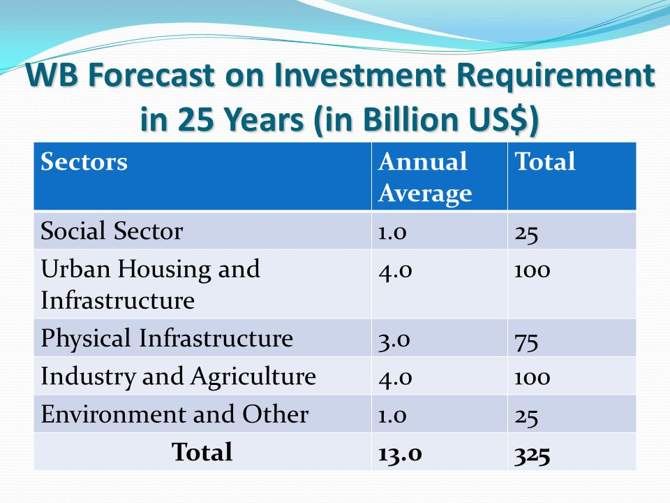 SectorsAnnual Average Total Social Sector1.025 Urban Housing and Infrastructure 4.0100 Physical Infrastructure3.075 Industry and Agriculture4.0100 Environment and Other1.025 Total13.0325 WB Forecast on Investment Requirement in 25 Years (in Billion US$)