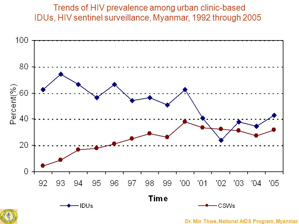 Dr. Min Thwe, National AIDS Program, Myanmar Trends of HIV prevalence among urban clinic-based IDUs, HIV sentinel surveillance, Myanmar, 1992 through