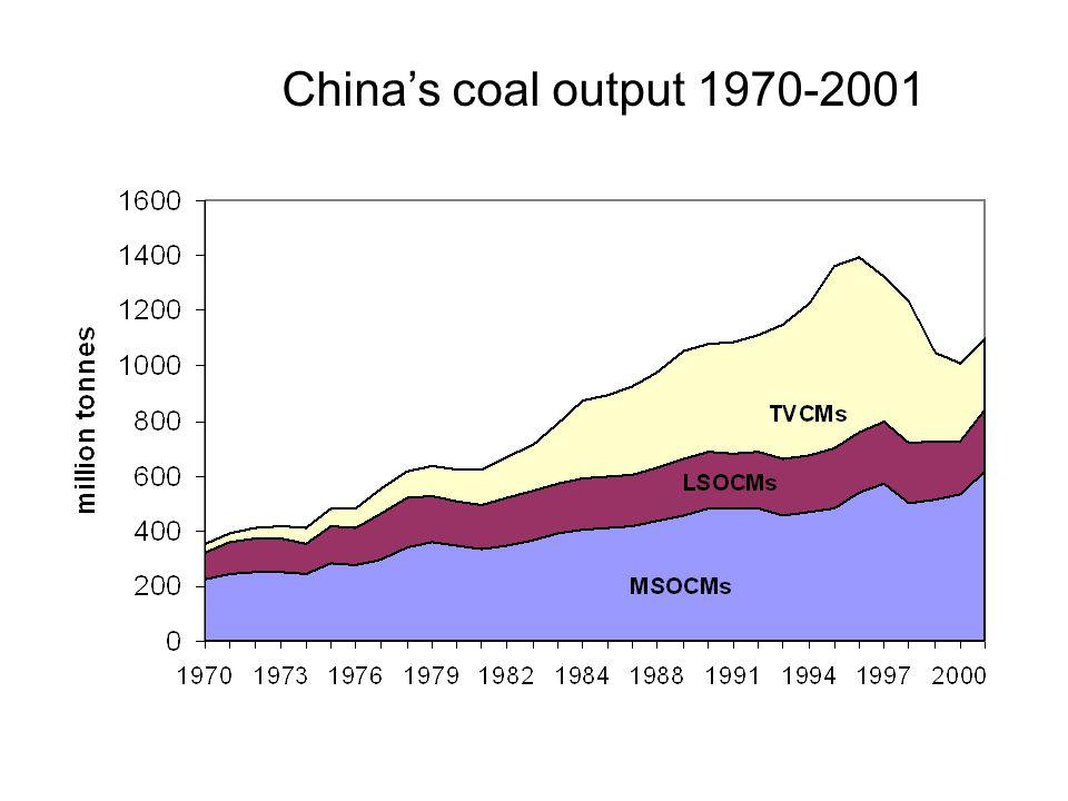 China's coal output 1970-2001