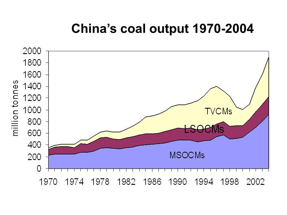 China's coal output 1970-2004
