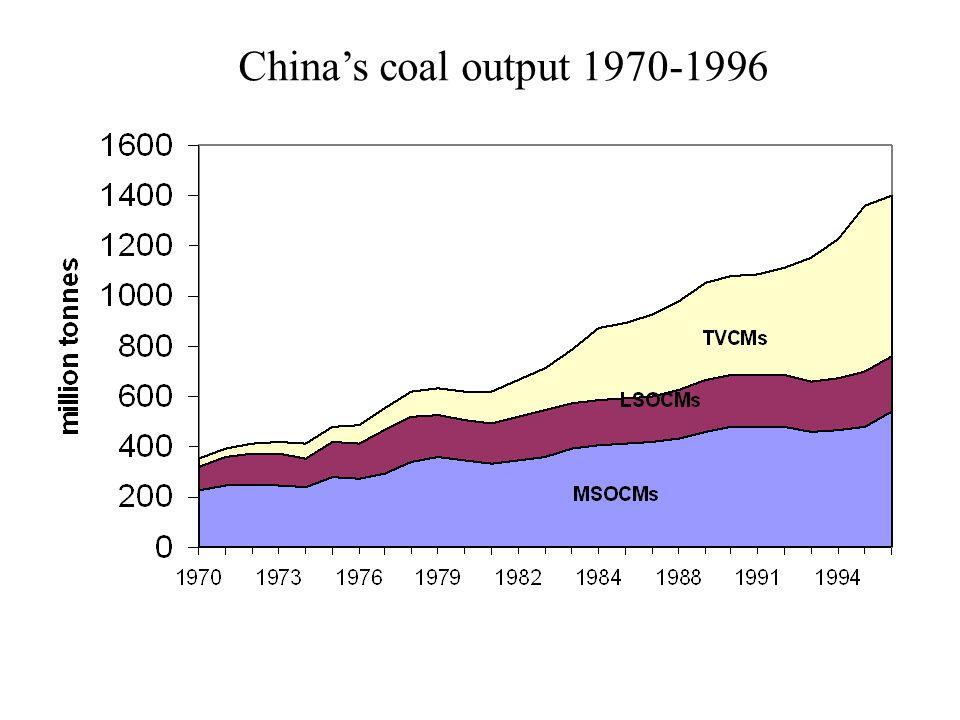 China's coal output 1970-1996