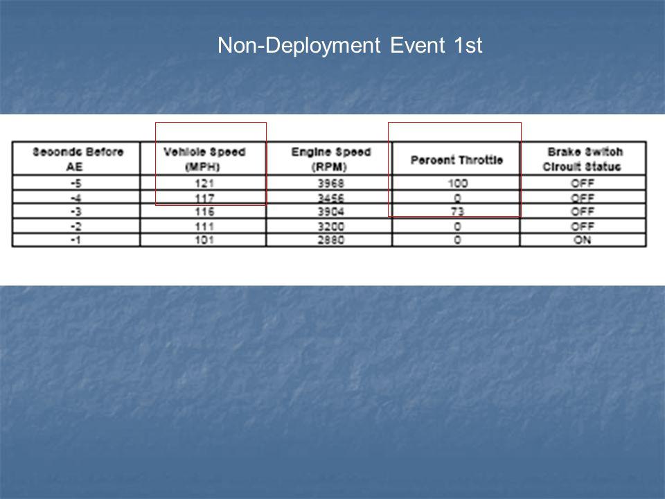 Non-Deployment Event 1st