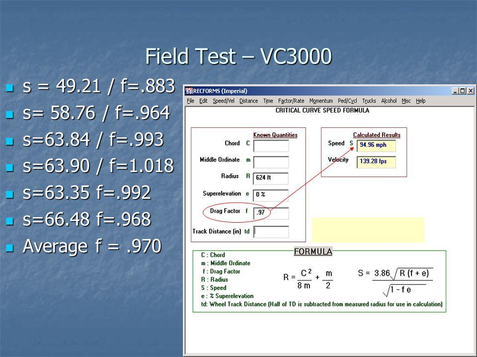 Field Test – VC3000 s = 49.21 / f=.883 s = 49.21 / f=.883 s= 58.76 / f=.964 s= 58.76 / f=.964 s=63.84 / f=.993 s=63.84 / f=.993 s=63.90 / f=1.018 s=63.90 / f=1.018 s=63.35 f=.992 s=63.35 f=.992 s=66.48 f=.968 s=66.48 f=.968 Average f =.970 Average f =.970