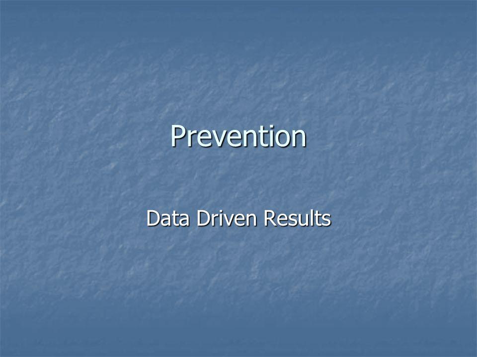 Prevention Data Driven Results