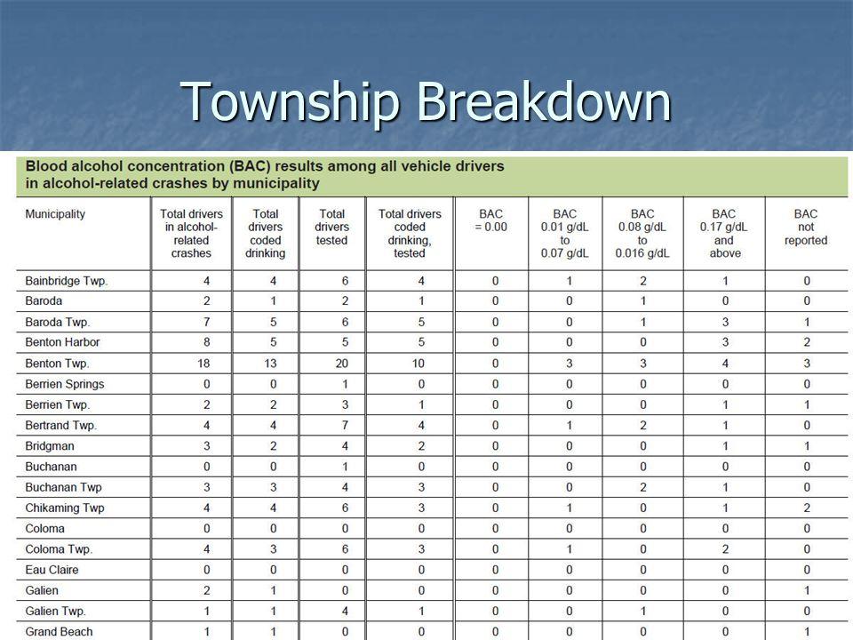 Township Breakdown