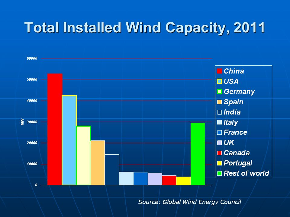Total Installed Wind Capacity, 2011 Source: Global Wind Energy Council