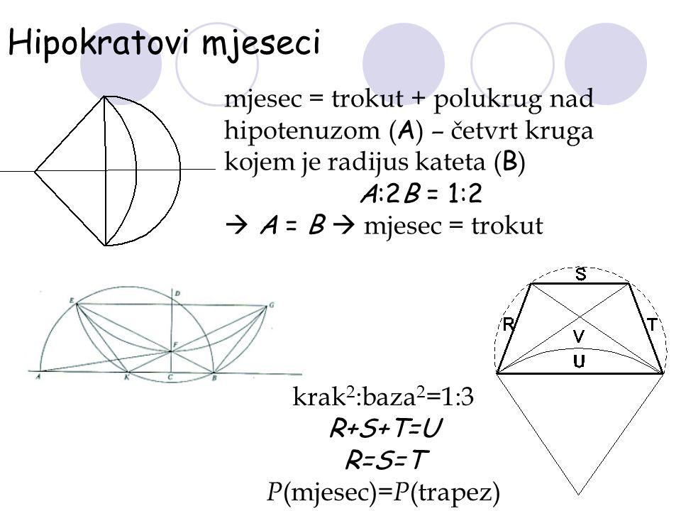 Hipokratovi mjeseci mjesec = trokut + polukrug nad hipotenuzom ( A ) – četvrt kruga kojem je radijus kateta ( B ) A:2B = 1:2  A = B  mjesec = trokut
