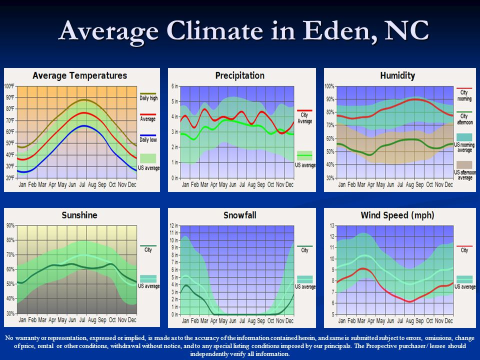 Average Climate in Eden, NC No warranty or representation, expressed or implied, is made as to the accuracy of the information contained herein, and s