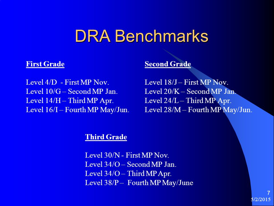 5/2/2015 7 DRA Benchmarks First Grade Level 4/D - First MP Nov.