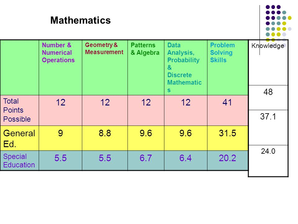 Number & Numerical Operations Geometry & Measurement Patterns & Algebra Data Analysis, Probability & Discrete Mathematic s Problem Solving Skills Total Points Possible 12 41 General Ed.