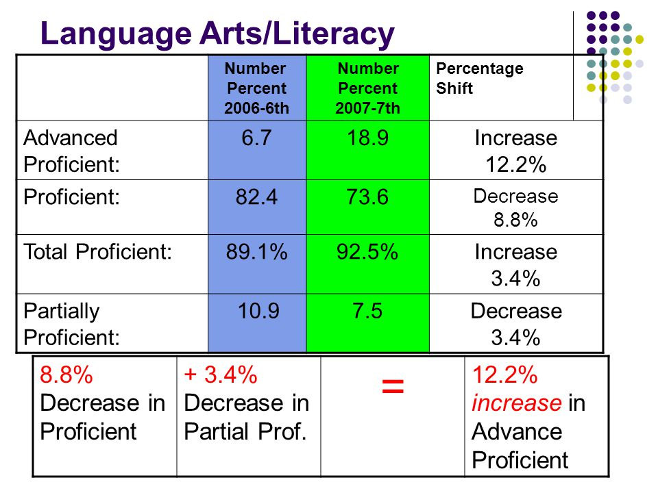 Language Arts/Literacy Number Percent 2006-6th Number Percent 2007-7th Percentage Shift Advanced Proficient: 6.718.9Increase 12.2% Proficient:82.473.6 Decrease 8.8% Total Proficient:89.1%92.5%Increase 3.4% Partially Proficient: 10.97.5Decrease 3.4% 8.8% Decrease in Proficient + 3.4% Decrease in Partial Prof.