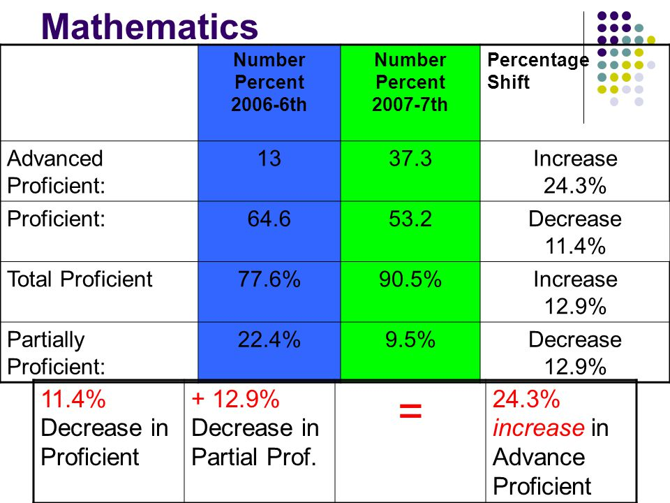 Mathematics Number Percent 2006-6th Number Percent 2007-7th Percentage Shift Advanced Proficient: 1337.3Increase 24.3% Proficient:64.653.2Decrease 11.4% Total Proficient77.6%90.5%Increase 12.9% Partially Proficient: 22.4%9.5%Decrease 12.9% 11.4% Decrease in Proficient + 12.9% Decrease in Partial Prof.