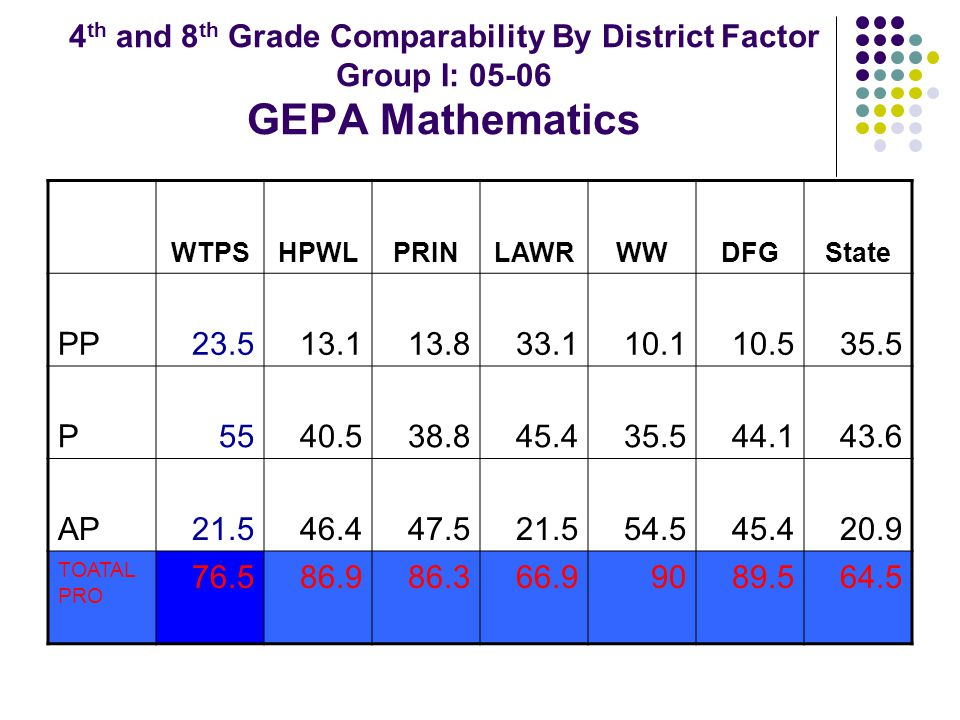 4 th and 8 th Grade Comparability By District Factor Group I: 05-06 GEPA Mathematics WTPSHPWLPRINLAWRWWDFGState PP23.513.113.833.110.110.535.5 P5540.538.845.435.544.143.6 AP21.546.447.521.554.545.420.9 TOATAL PRO 76.586.986.366.99089.564.5