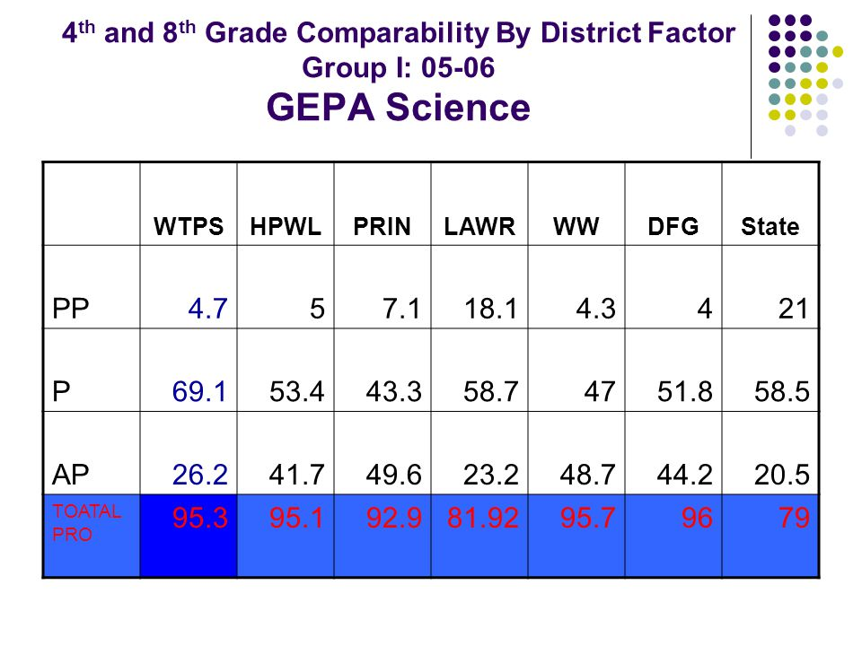 4 th and 8 th Grade Comparability By District Factor Group I: 05-06 GEPA Science WTPSHPWLPRINLAWRWWDFGState PP4.757.118.14.3421 P69.153.443.358.74751.858.5 AP26.241.749.623.248.744.220.5 TOATAL PRO 95.395.192.981.9295.79679