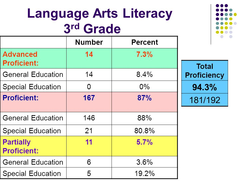 Language Arts Literacy 3 rd Grade NumberPercent Advanced Proficient: 147.3% General Education148.4% Special Education00% Proficient:16787% General Education14688% Special Education2180.8% Partially Proficient: 115.7% General Education63.6% Special Education519.2% Total Proficiency 94.3% 181/192