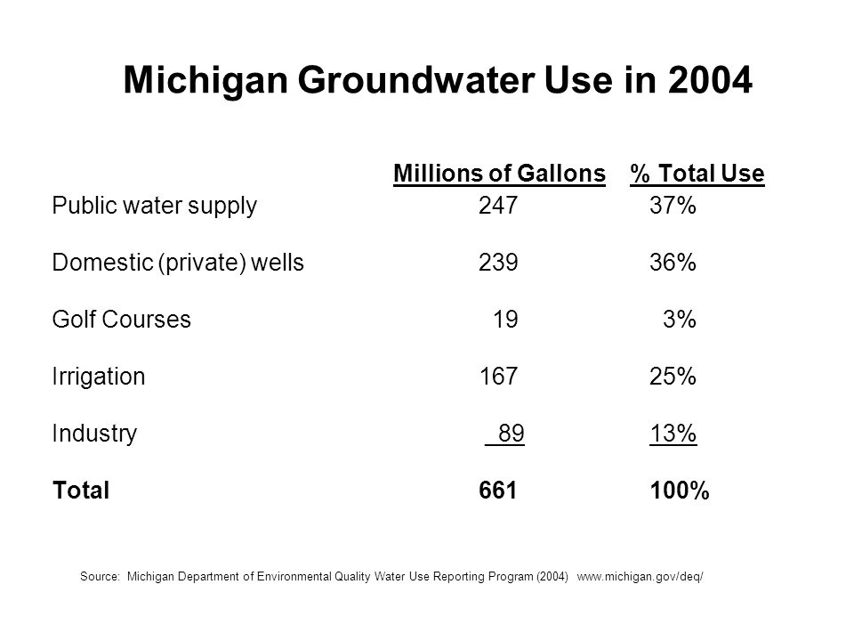 Michigan Groundwater Use in 2004 Millions of Gallons % Total Use Public water supply24737% Domestic (private) wells23936% Golf Courses 19 3% Irrigation16725% Industry _8913% Total661100% Source: Michigan Department of Environmental Quality Water Use Reporting Program (2004) www.michigan.gov/deq/