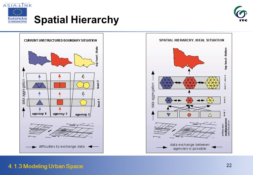 4.1.3 Modeling Urban Space 22 Spatial Hierarchy
